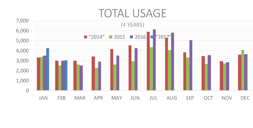 Total Water Usage March 2017