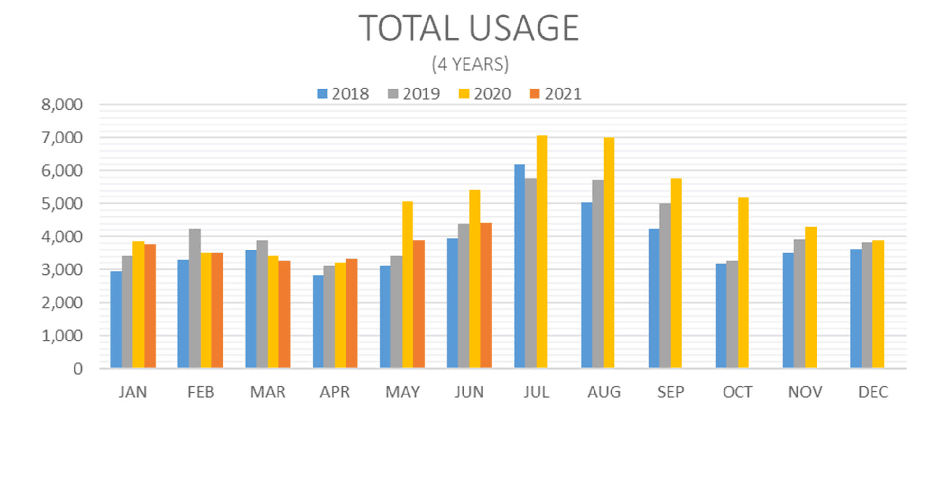 7 Years Total Water Usage
