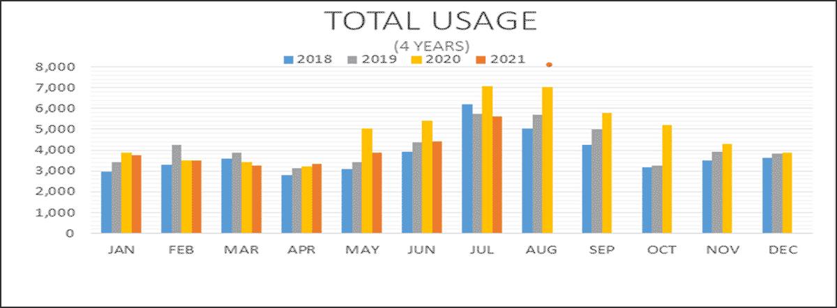 Total Usage Chart
